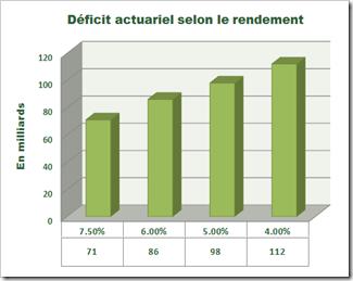 Déficit actuariel selon le rendement