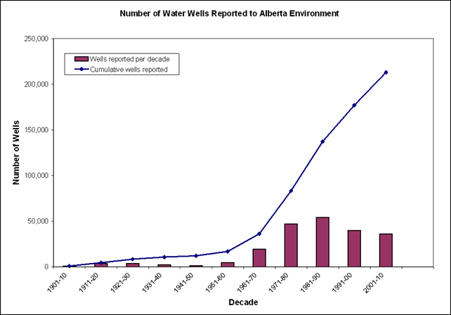 Number of water wells reported to Alberta Environment, 1901-2010. Graphic: Alberta Environment and Sustainable Resource Development