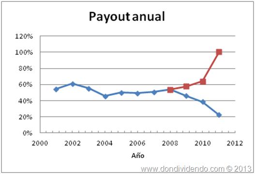 Payout anual Santander
