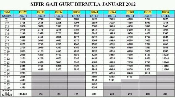 sifir gaji guru 2012