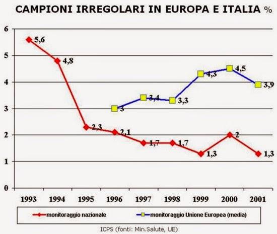 Campioni irregolari in Europa e Italia (ICPS)