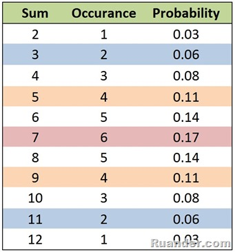 2 dice are rolled probability density plot