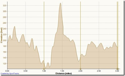 Running Big Canyon 12-15-2012, Elevation