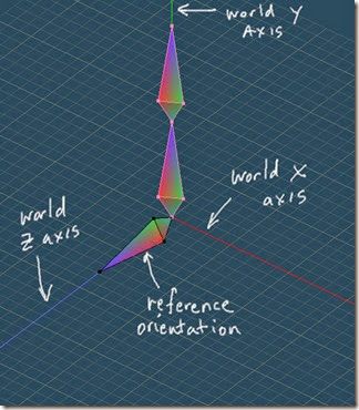 Reference orientation in world coordinate system