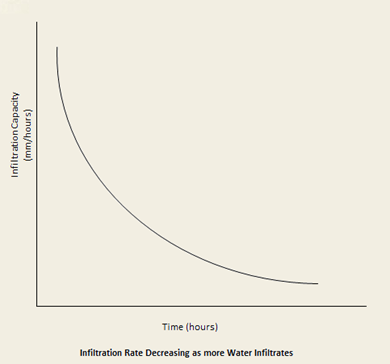 Infiltration Curve