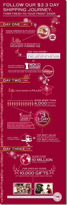 Hickory Farms info graphic