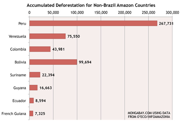 Accumulated deforestation for non-Brazil Amazon countries, through 2012. Graphic: Mongabay.com / O'Eco / InfoAmazonia
