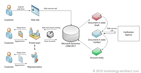 Technical solution based on MS Dynamics CRM 2011