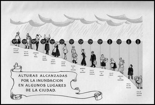 la riada de 1957