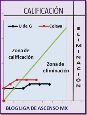 Celaya - Leones Negros