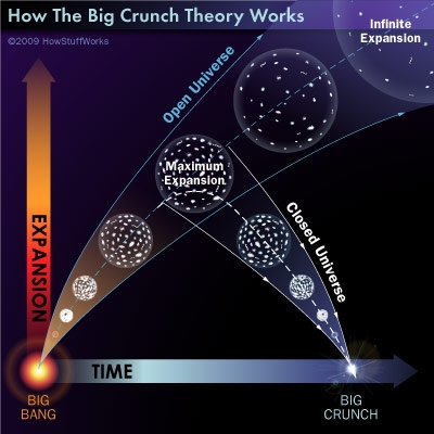 Big crunch open and flat universe