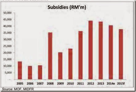 malaysia_total_subsidies