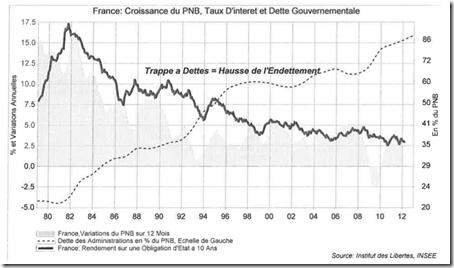 France - Taux d'Intérêts, Taux de Croissance et Trappe à Dettes