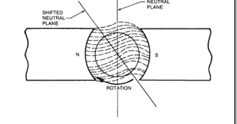 Dc motors: field distortion and the need for interpoles