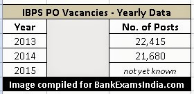 IBPS PO job vacancies 2015,how many bank jobs in upcoming years,IBPS PO common interview selections,common interviews for IBPS po