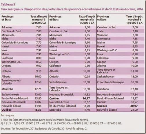Taux marginaux d'imposition des particuliers des provinces canadiennes et de 10 États américains, 2014
