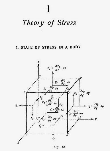 theory of stress.jpg