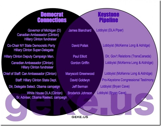Dem Connection - Keystone Pipeline