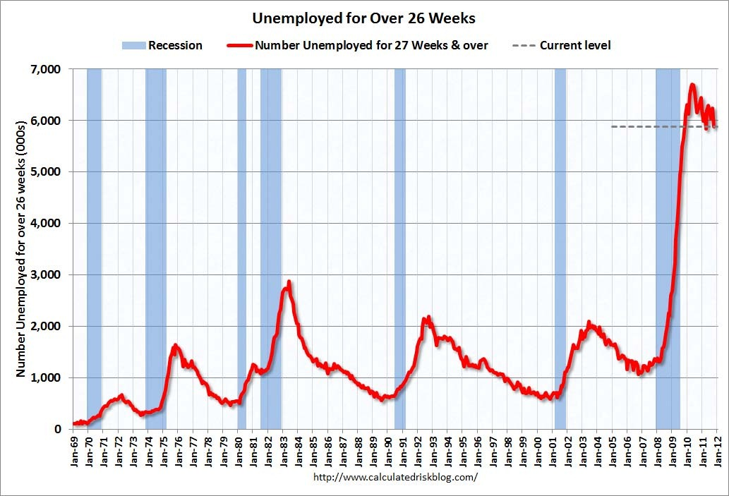 [Unemployed26WeeksOct2011%255B3%255D.jpg]