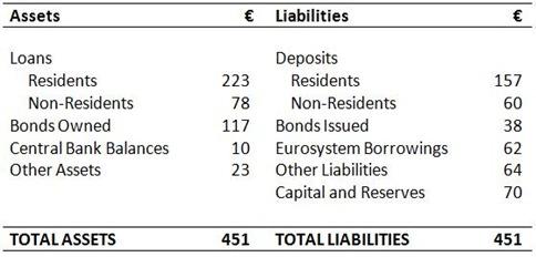 Bank Balance Sheet