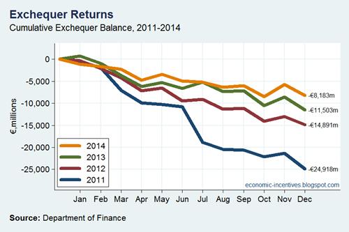 Exchequer Balance 2011-2014