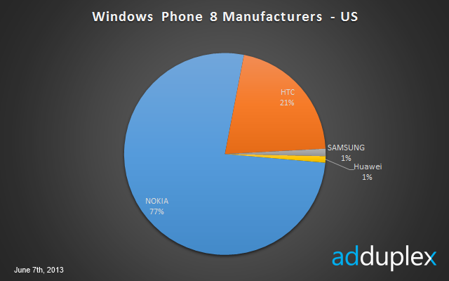us-wp8-manufacturers