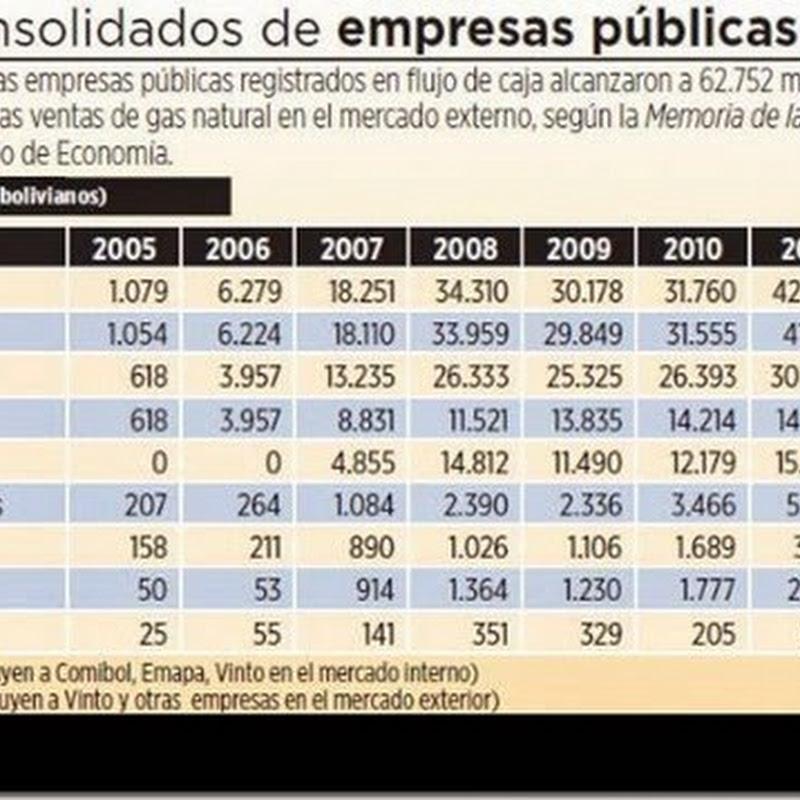 Empresas públicas obtuvieron Bs 62.000 millones en ventas en 2013
