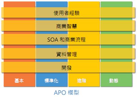 APO模型