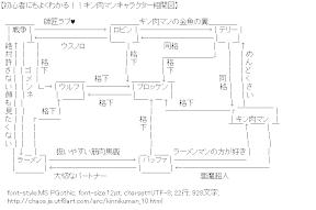 [AA]キン肉マンキャラクター相関図