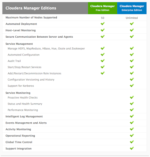 Cloudera Manager Editions