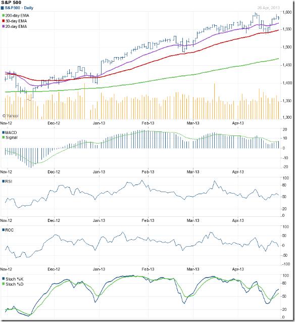 S&P 500_Apr2613