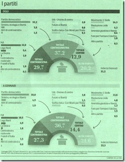 Italia sondagens.Fev.2013