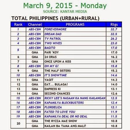 Kantar Media National TV Ratings - March 9, 2015 (Monday)