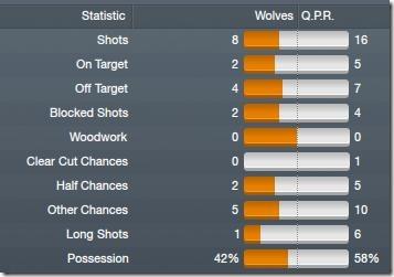 Wolves - QPR