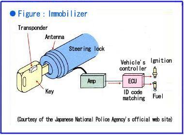 برمجة ريموتات السيارات المفتاح المشفر التعريف المبدئي