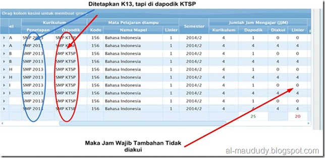 Tindak lanjut dari Surat Edaran Dirjen Pendidikan Dasar dan Dirjen Pendidikan Menengah No  Solusi untuk sekolah yang ditetapkan memakai Kurikulum 2013 tetapi di dapodik memakai KTSP