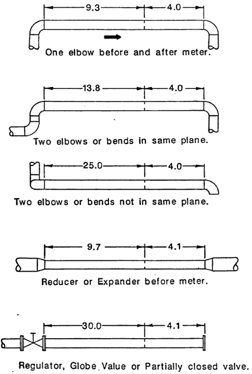 Minimum Straight Length Piping for Turbine and Fan Meters