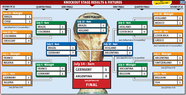 World Cup 2014 Results soccer - Brazil