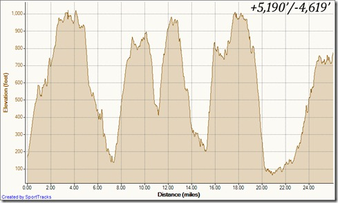 My Activities Long Run 10-22-2011, Elevation - Distance