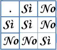 tabella Si e No