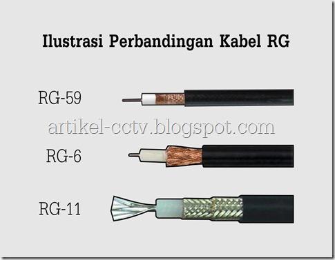 ilustrasi komparasi kabel RG