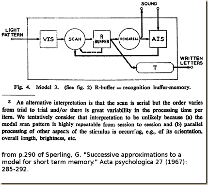 Sperling.1967.fig.3