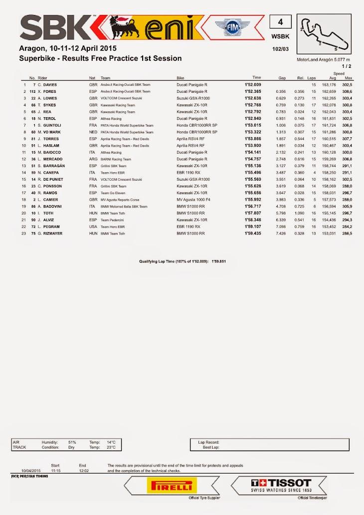 sbk-2015-aragon-results-fp1.jpg