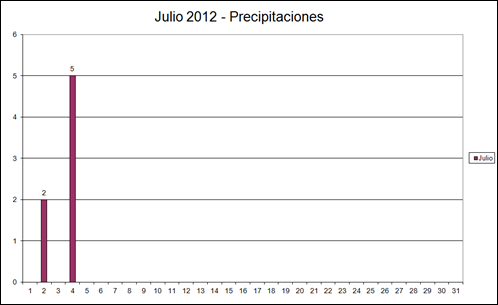 Precipitaciones (Julio 2012)