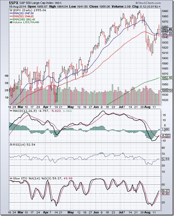 S&P 500_Aug1514