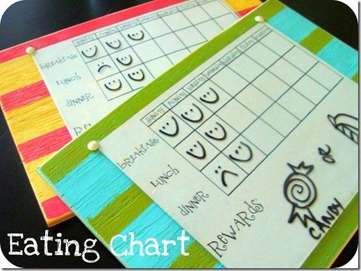 eating chart