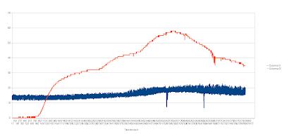 Resultados 8300 lecturas: Azul:temperatura, rojo:luz