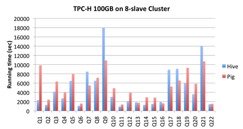 tpc-h 100gb