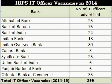 IBPS-IT-Officer-Vacancies-2014