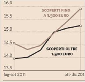 tassi-interesse-scoperti-fido-conto